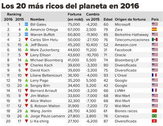 los 20 mas ricos del planeta en 2016