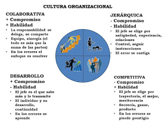 cultura organizacional colaborativa, jerarquica, de desarrollo, competitiva