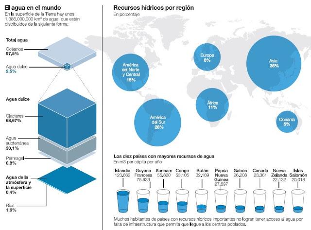 el humano solo tiene acceso al .08 porciento del agua