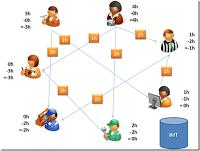 comunidad donde los miembros ofrecen actividades a cambio de un credito que se canjea por otro servicio