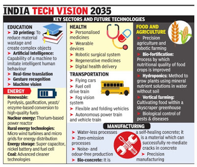 Technology vision 2035
