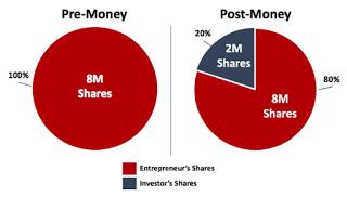 Grafica Pre money Post Money