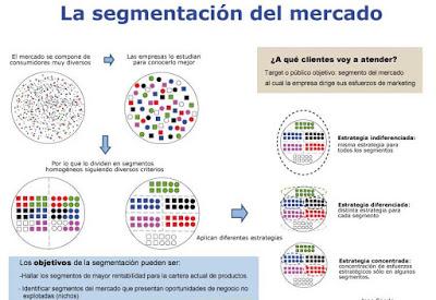 imagen-de-como-segmentar-el-mercado