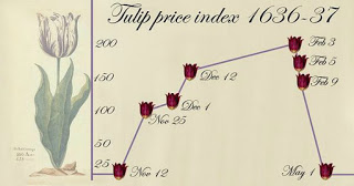 Gráfica de precios de tulipanes entre 1936 y 1937